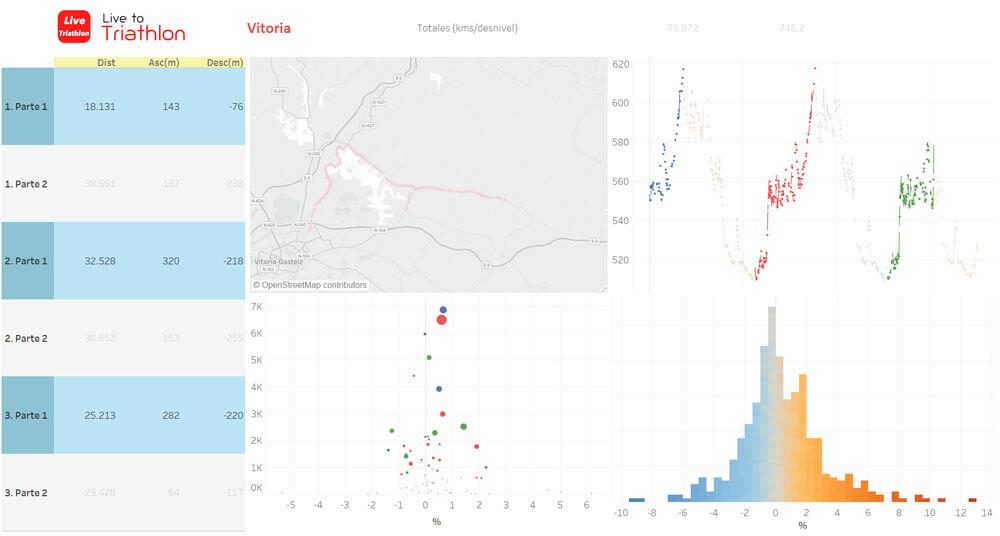 ironman-vitoria-triatlon-recorrido ciclista